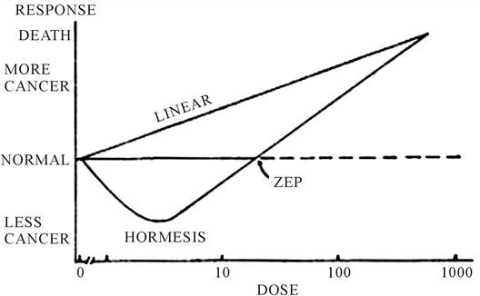 Linear no threshold model