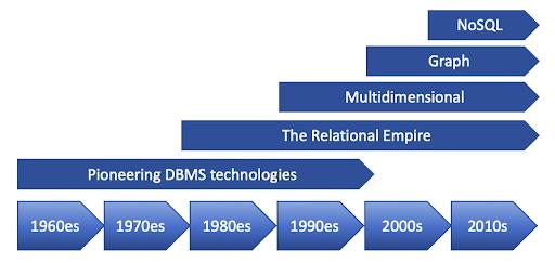Evolution of Databases
