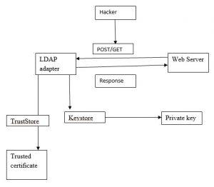 Security via HTTPS
